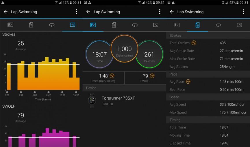 Garmin Forerunner 735XT - đo lường dữ liệu chuẩn trong bơi lội.